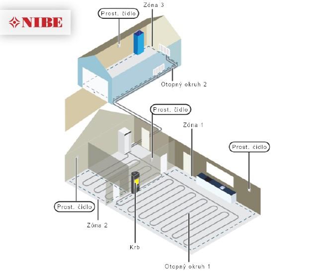 Chytré technologie pro příjemný domov